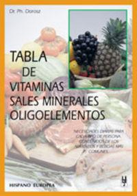 TABLA DE VITAMINAS, SALES MINERALES Y OLIGOELEMENTOS