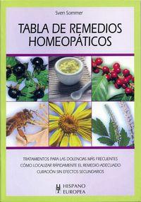 TABLA DE REMEDIOS HOMEOPATICOS